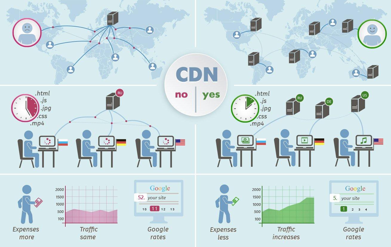 İçerik Dağıtım Ağı (Content Delivery Network) Nedir ? [Detaylı Anlatım]